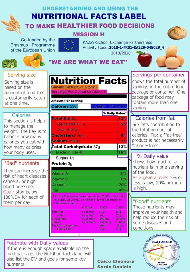 Poster-Nutrition-label